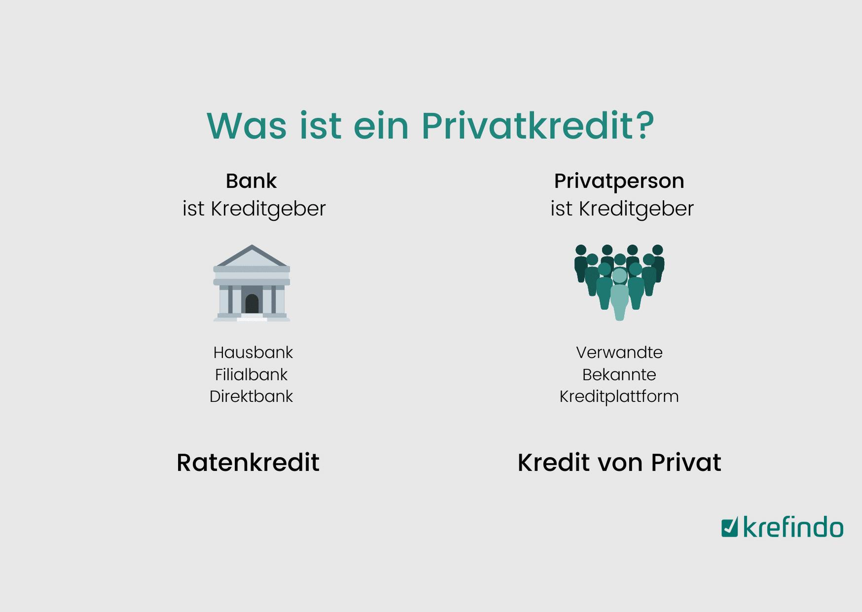 Was ist der Unterschied zwischen einem Privatkredit und einem Kredit von Privat?